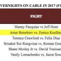 NOVIEMBRE 12, 2017  El boxeo de ESPN domina las clasificaciones de TV